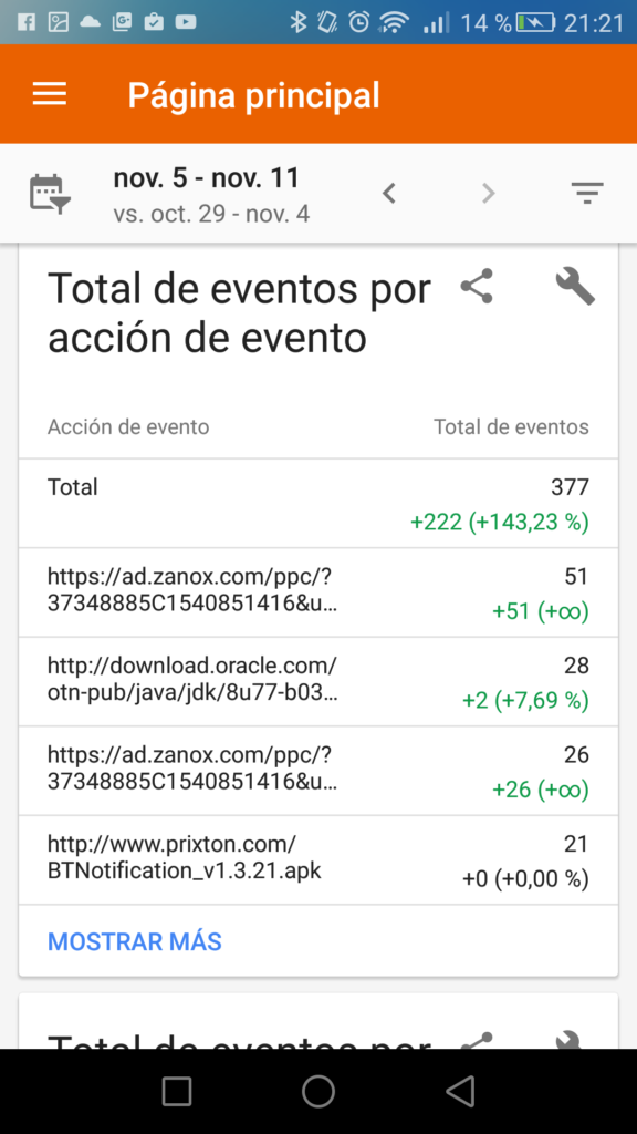 Google Analytics eventos